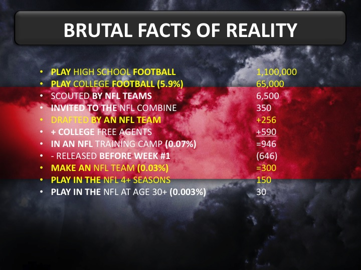 Brutal Facts of Reality