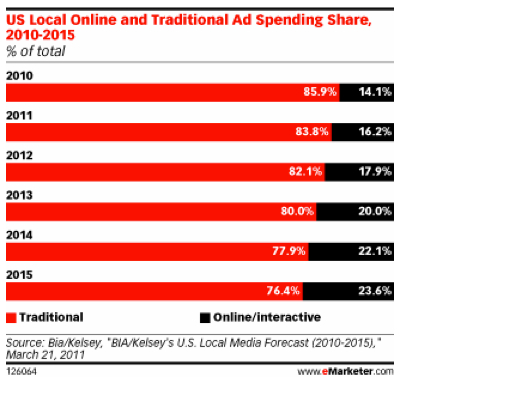 Online & Traditional Ad Spending Share