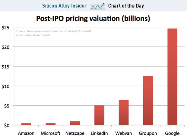Tech IPO Valuations