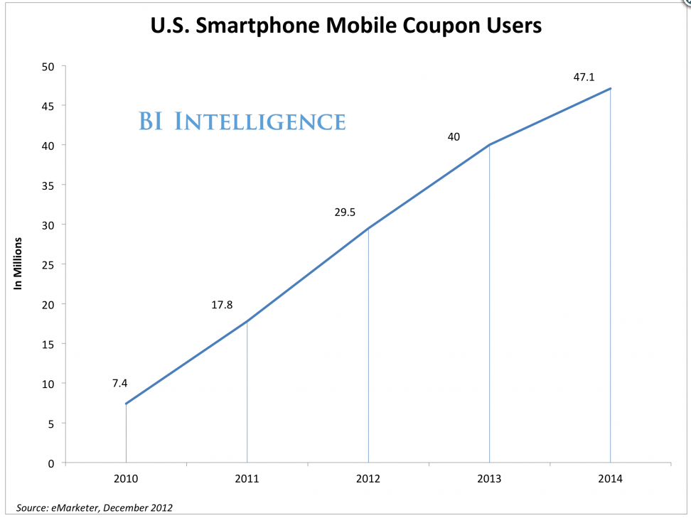 Mobile Coupon Users