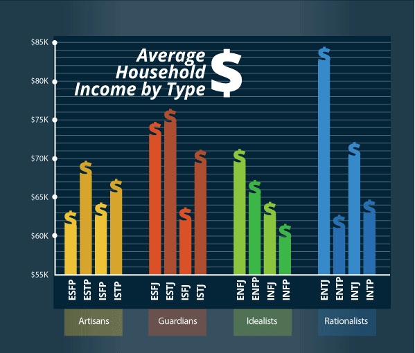 Household Income By Myers Briggs Type