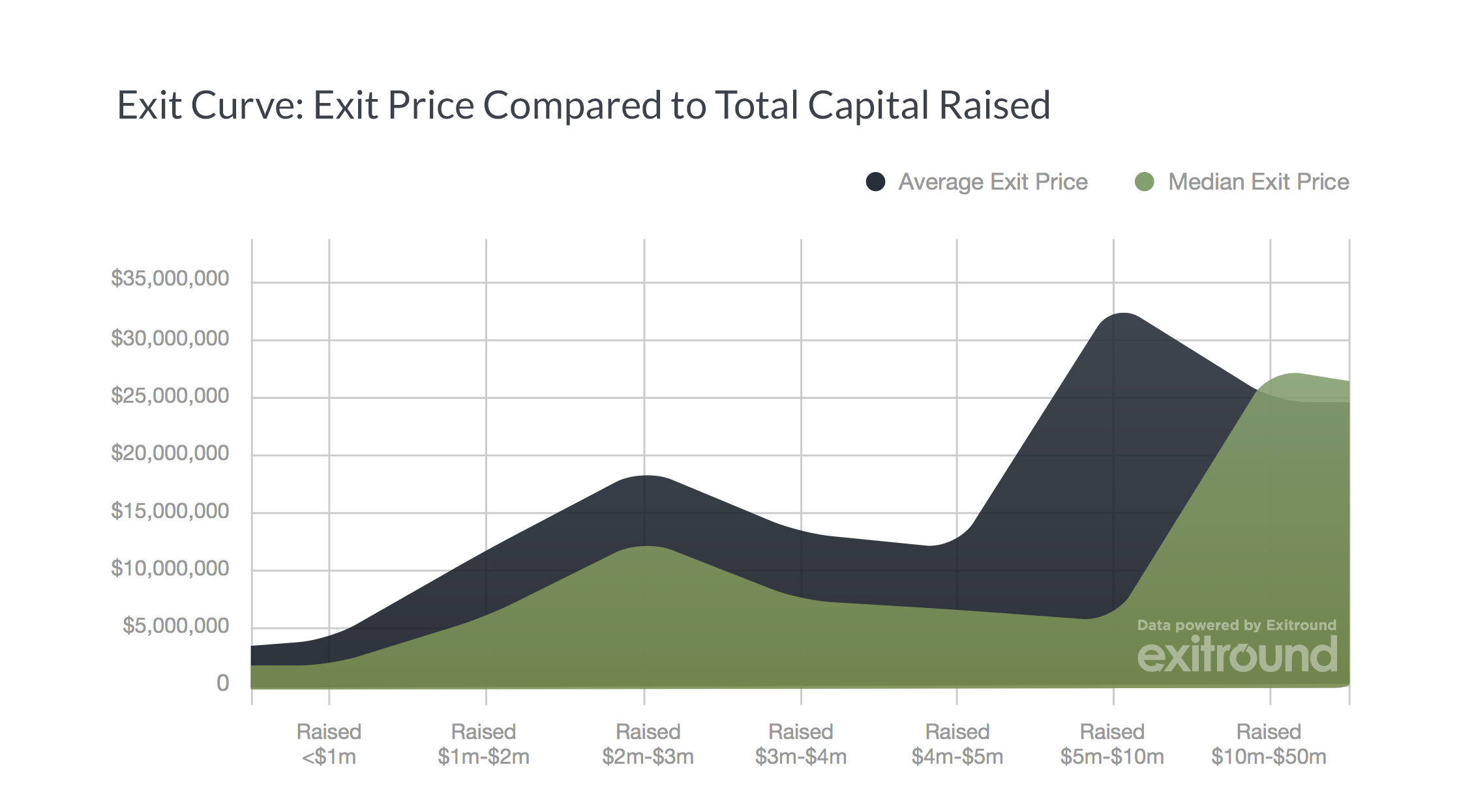 Exit Curve Exit Price Compared To Total Capital Raised