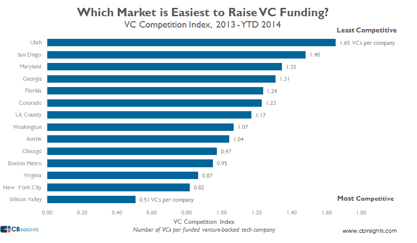VC Competition Index