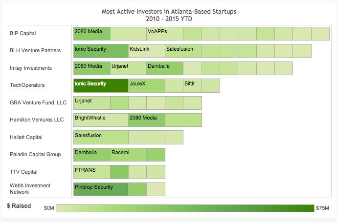 Active Atlanta Investors