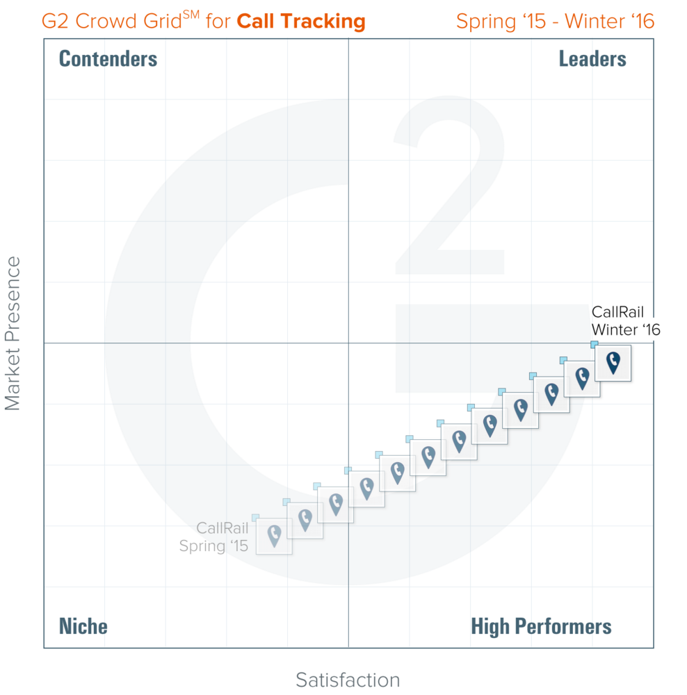 G2 Crowd Call Tracking Grid Velocity CallRail